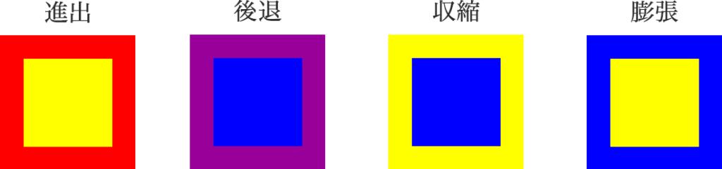 色の進出・後退、収縮・膨張